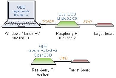 gdb_openocd